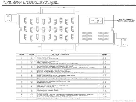 2001 lincoln town car fuse diagram 2001 lincoln town car fuse diagram wiring forums