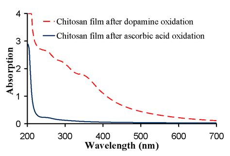 Does Chitosan Absorb by Mechano Transduction Of Dna Hybridization And Dopamine
