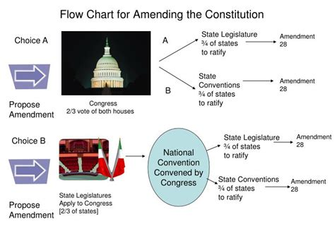 constitutional flowchart ppt flow chart for amending the constitution powerpoint