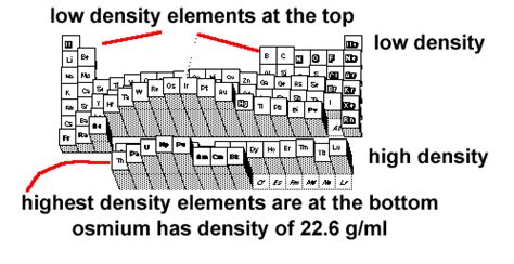 which substance has the highest density at room temperature density of elements