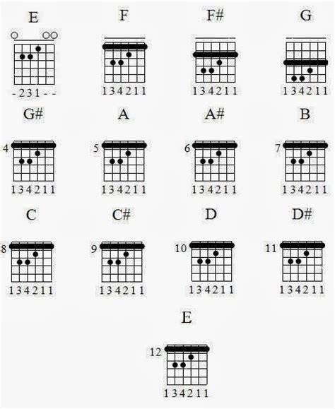 Belajar Kunci Gitar Not Balok | kumpulan gambar kunci gitar lengkap major minor