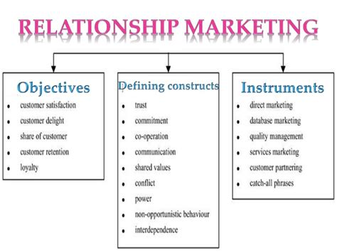 What Is A Relationship Relationship Marketing