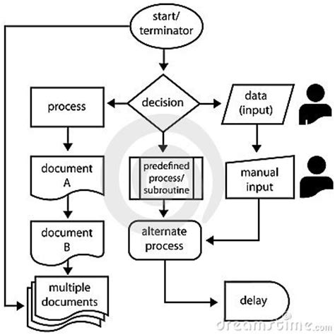 flowchart automated process functioneel ontwerp flowchart