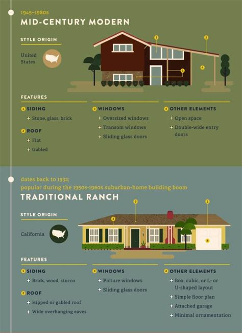 most popular home design blogs the most popular iconic home design styles over the years