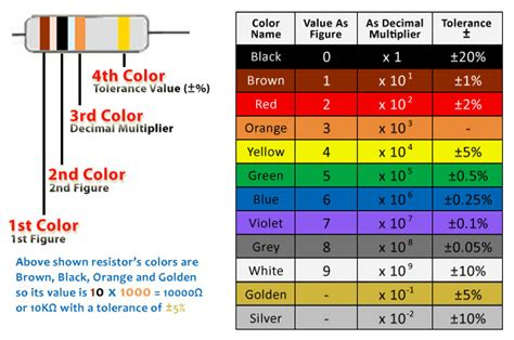 color codes of resistor electrical live