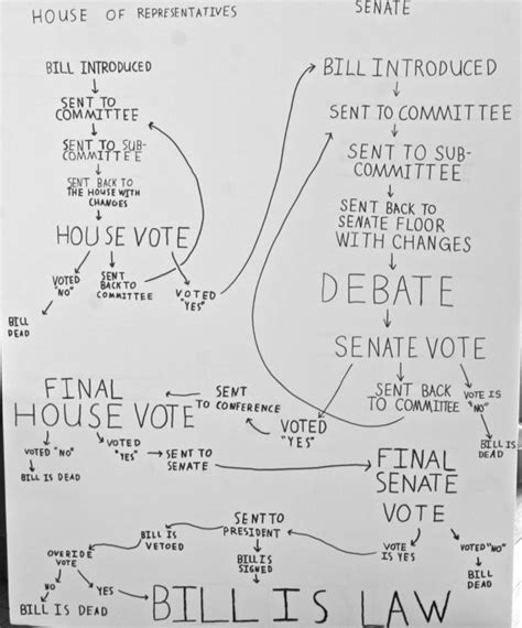 how bills become laws flowchart my s flow chart of how a bill becomes a polly castor