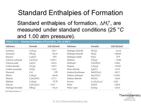 Enthalpy Change Table 100 100 Standard Enthalpy Chart Enthalpy Substance Standard Enthalpy Of Formation Delta H