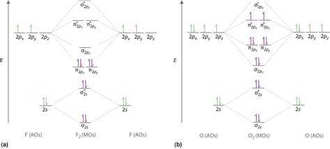 f orbital diagram 9 7 molecular orbitals can be ordered according to their