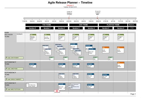 Visio Agile Release Plan For Scrum Teams Story Map Mvp Release Plan Template Powerpoint