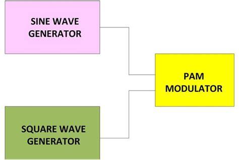 Pulse Litude Modulation Block Diagram