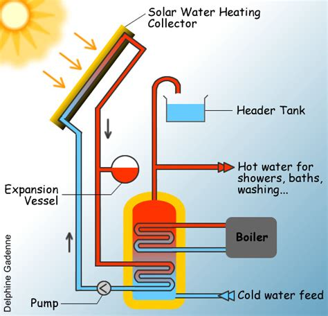 solar thermal diagram solar thermal technology how it works energizair