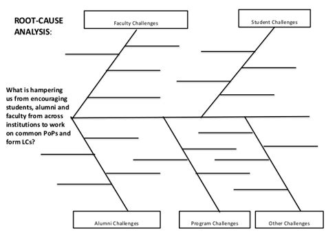 Root Cause Analysis Template Root Cause Analysis Template In Software Testing
