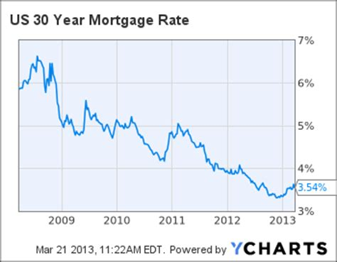 mortgage rates are still at an all time low take