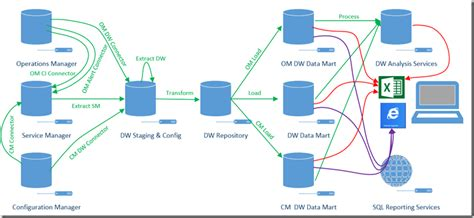 architecture of data warehouse with diagram data warehouse architecture neiltortorella