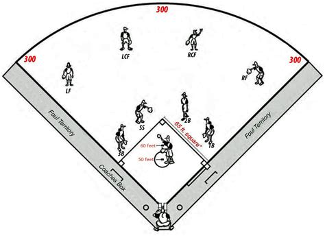 softball diagram fielding the gallery for gt ncaa softball field dimensions