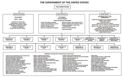 Us Government Search Federal Government Diagram Images