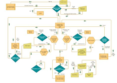 flowchart app nationbuilder developers
