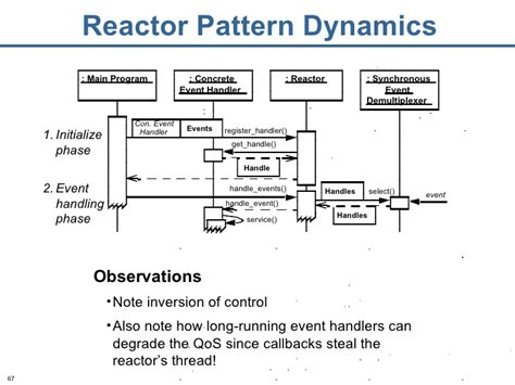 design pattern reactor pattern oriented software architecture patterns for