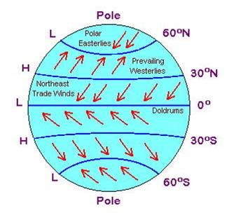 wind pattern types weather climate golearngeography