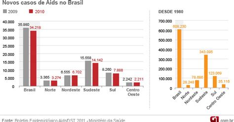 numeri a caso g1 n 250 mero de novos casos de aids cai no brasil em 2010