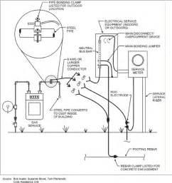 CSST Diagram1 international wiring systems 15 on international wiring systems