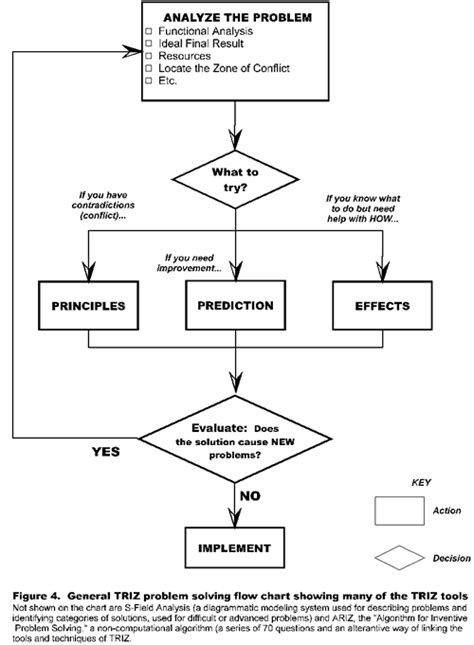 conflict resolution flowchart conflict resolution flowchart flowchart in word