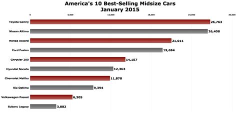 decke usa midsize cars the about cars