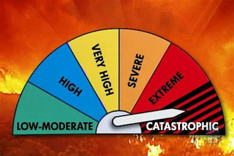 s day rating australia the danger rating scale abc news australian
