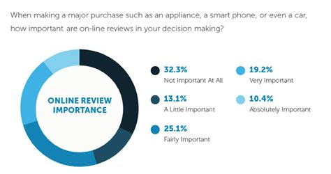 buy a review new study data reveals 67 of consumers are influenced by
