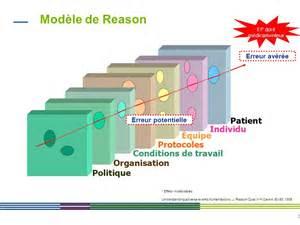 modele reason erreur medicamenteuse