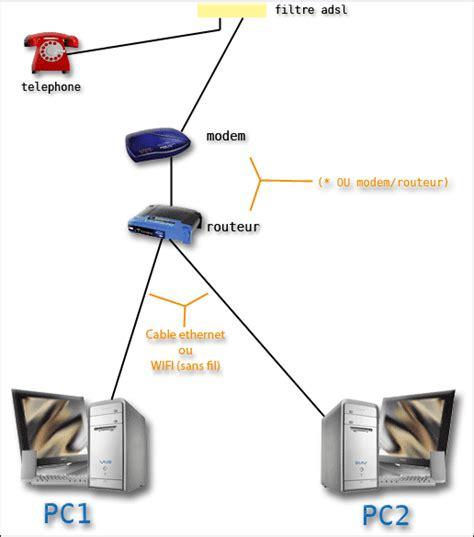 comment connecter un ordinateur de bureau en wifi un hub un routeur autre