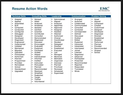 Resume Power Verbs by Power Verbs Resume The Best Resume