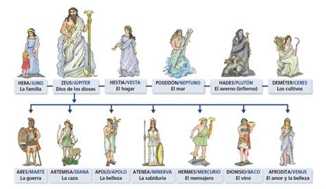 dioses griegos los dioses griegos mundo creducactivo