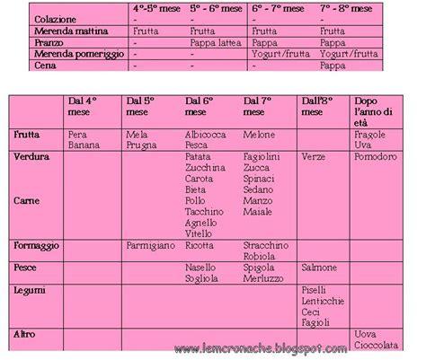 tabella inserimento alimenti svezzamento le quot m quot cronache calendario dello svezzamento come fare
