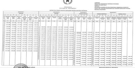 format kenaikan gaji berkala polri cpns on daftar gaji pokok polri terbaru berdasarkan pp 32