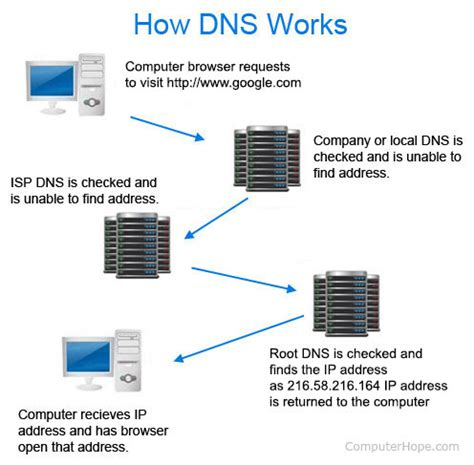 Dns by What Is Dns Domain Name System