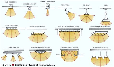 Types Of Ceiling Light Fixtures Lighting Ceilings And Types Of On