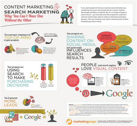infographic how search engine marketing and content