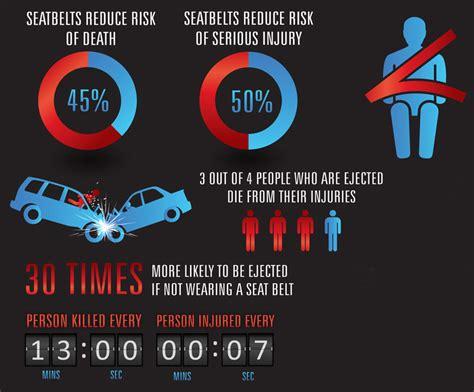 statistics about seat belts seat belt safety toward zero deaths dc