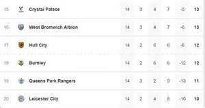 epl table qpr harry redknapp tells his qpr players to forget about a