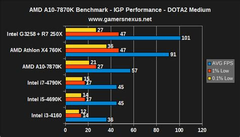 Pc Gaming Dota 2 Gta Csgo Intel I3 4130 4gb Ram R7 250x ultra budget 397 gaming pc build for csgo dota2