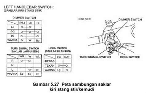 Saklar On Tombol Switch On Stang Motor Scarlet 5023 empatlawang 2014 motorcycle pemeriksaan dan