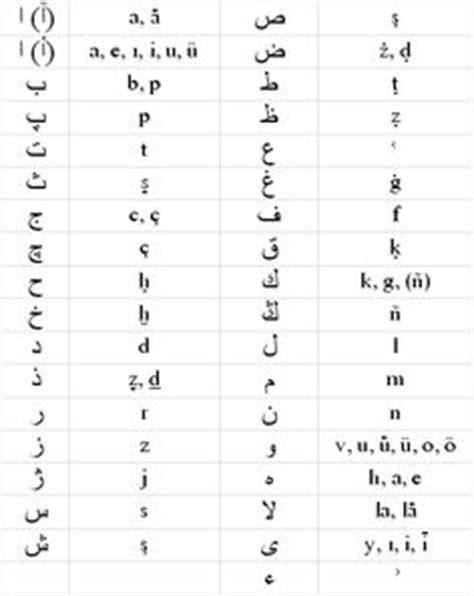 Osmanlı Alfabesi Osmanlıca Ottoman Alphabet Ottoman Ottoman Alphabet