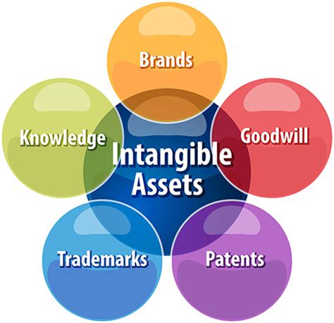 amortizing intangible assets when you buy a business