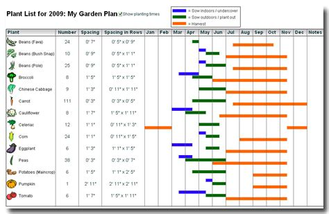 Garden Planner Images Frompo Vegetable Garden Plants List
