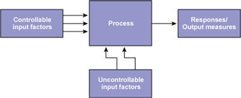 experiment design in six sigma figure 1 process factors and responses