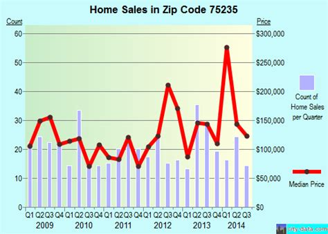dallas tx zip code 75235 real estate home value