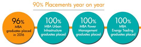 Upes Mba Placements by Mba Admissions Open For 2018 Select Course Apply Now Upes