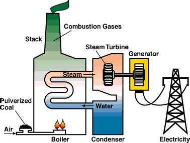layout and operation of a steam power generation plant coal power station