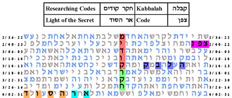 code section 336 index of torah codes researching codes